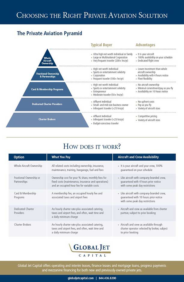 Choosing_the_Right_Private_Aviation_Solution_Infographic_1b