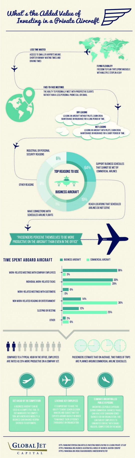 Added Value of Private Aircraft Investment