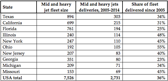 top us states by deliveries of mid-large size jets from 2005-2014