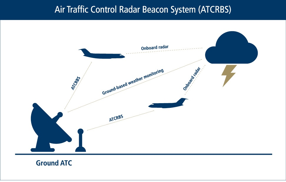 Image 1 - Air Traffic Control Radar