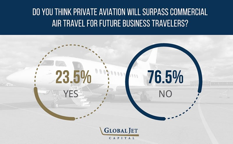 Predicting the Future of Business Travel